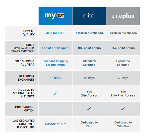 best buy Elite mebership comparison table